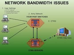 27 network bandwidth issues
