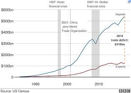 Us China Trade Deficit Chart 8 Retailers Facing Rising Risk As China Trade War Escalates