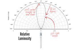 Led Beam Angle Chart How Does A 5mm Led Work Ledsupply Blog