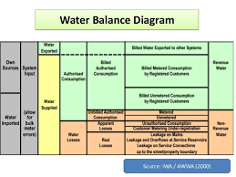 water audit a tool for assessment of non revenue water water balance diagram source iwa awwa 2000