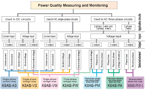 one stop automation solution high quality at exceptional cost measuring monitoring relay selection chart