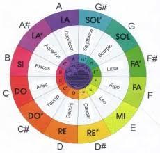 Sounds Of The Chakras Chart Chakra Tones