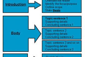 sindicato dos engenheiros do estado do acre  sengeac  topics to  topics to write a narrative essay aboutjpg