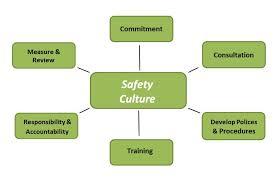 Safety Flowchart Flowchart In Word