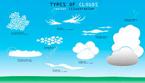 Different Types Of Clouds With Names And Altitude Royalty Free