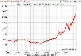 Gold Chart 20 Years Gold Price Per Ounce In Usd Dollars 20 Year Chart Survival