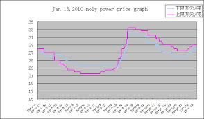 Jan 18 Moly Powder Price Graph Moly Powder Price Graph Graph