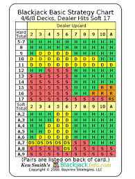 Blackjack Perfect Strategy Chart Blackjack Cheat Sheet Basic Strategy Card Chart 4 6 8 Decks