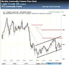Tfc Price Charts Vermilion Energy A Dividend King Vermilion Energy Inc