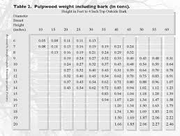 Measuring Standing Trees And Logs Vce Publications