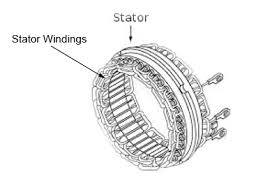 pirate4x4 com the largest off roading and 4x4 website in the world the stator has three sets of windings each of which produce ac current when the rotor s magnetic field sweeps through them