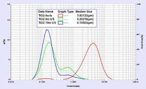 Particle Size Analysis Of Titanium Dioxide Applications Horiba