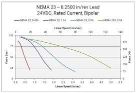 nema 23 wiring diagram facbooik com Dm542a Wiring Diagram nema 23 wiring diagram facbooik Basic Electrical Schematic Diagrams