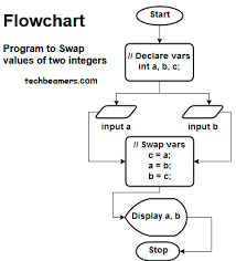 Integer Flow Chart Understand C Variables With Flowcharts And Examples
