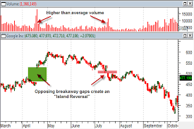 Trading Stock And Futures Price Gaps Learning Markets