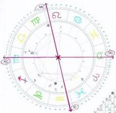 Make My Birth Chart Free Astro Chart L I B R A Free Astrology Chart Free