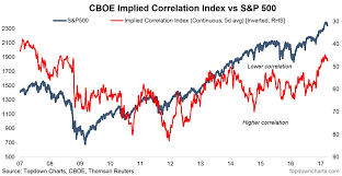 S P 500 The Implications Of Cboe Implied Correlations See