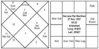 Vedic Astrology Harivanshrai Bachchan 1
