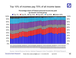 Why Rich Americans Believe They Pay Enough Taxes In 2 Charts