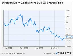 Nugt Stock Quote Best NUGT What You Need To Know Direxion Daily Gold Miners Index Bull