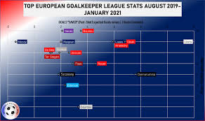 €25.00m* jul 3, 1995 in cayenne, french guiana. Feature Mike Maignan Europe S Next Great Goalkeeper Get French Football News