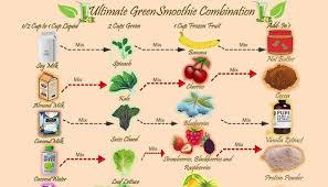 Smoothie Recipe Chart Healthy Green Smoothie Recipes