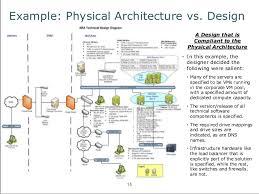 Architecture Design Concept Recently Architecture Design Concept