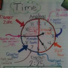 Telling Time Anchor Chart 2d Shapes Anchor Chart