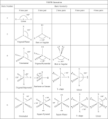 Bond Shapes And Angles Chart Electron Domain Geometry Chart Best Picture Of Chart
