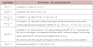below is how to solve a logarithm equation