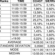 1 Mile Run Chart Score And Time Chart To Determine Evaluation Ranks With The