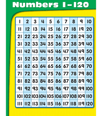 Counting Chart By Tens To 120 First Grade Lesson Counting By Ones To 120 Betterlesson