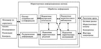 Реферат Формирование маркетинговой информационной системы организации Рис 1 Маркетинговая информационная система