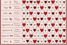 Free Birth Chart Compatibility 45 Credible Astrology Chart Compatability