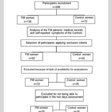 Predictors Of Torque Production And Muscle Activation In