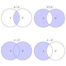 Venn Diagram And Set Operations Calculator Venn Diagrams Math Set Operations Math Notebooks Diagram