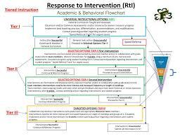 Rti Behavior Flow Chart Ppt Freedom Area School District 2013 2014 Response To