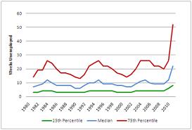 Duration Of Unemployment 1980 2010 The Hamilton Project