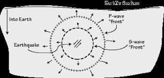Seimic Waves And Earths Interior