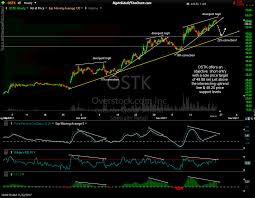 Ostk Swing Trade Idea Right Side Of The Chart