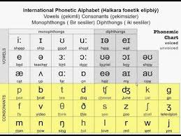 Subscribe to kiddopedia channel for more educational. International Phonetic Alphabet