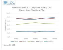 Mac Sales Slip Slightly In Both The U S And Worldwide In