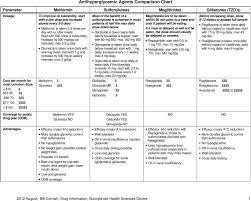 Antihyperglycemic Agents Comparison Chart Pdf Free Download