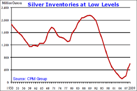 Is Silver Ready To Surge The Market Oracle