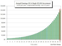 Savings Compound Interest Chart The Extraordinary Power Of Compound Interest