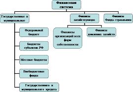 Место государственнных и муниципальных финансов в финансовой  Место государственнных и муниципальных финансов в финансовой системе государства