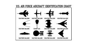 Air Force Aircraft Identification Chart Amazon Com Aircraft Identification Chart Glossy Poster