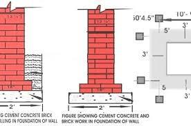 foundation construction pdf depth