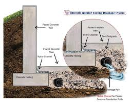basement drainage design. Basement Drainage Systems Tittle Design