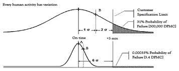 Six Sigma Probability Chart Lean Six Sigma Intechopen